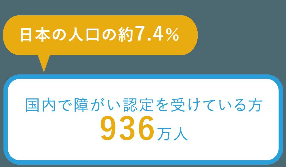 日本人工の約7.4%、国内で障がい認定を受けている方936936万人