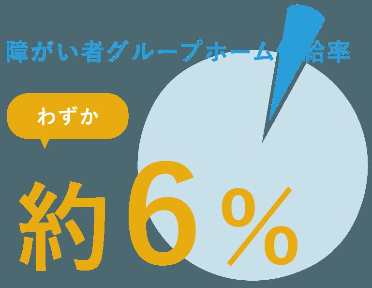 障がい者グループホーム供給率、わずか約6%