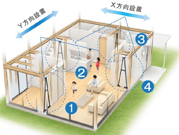 1階に4ヵ所設置するだけで制震効果あり